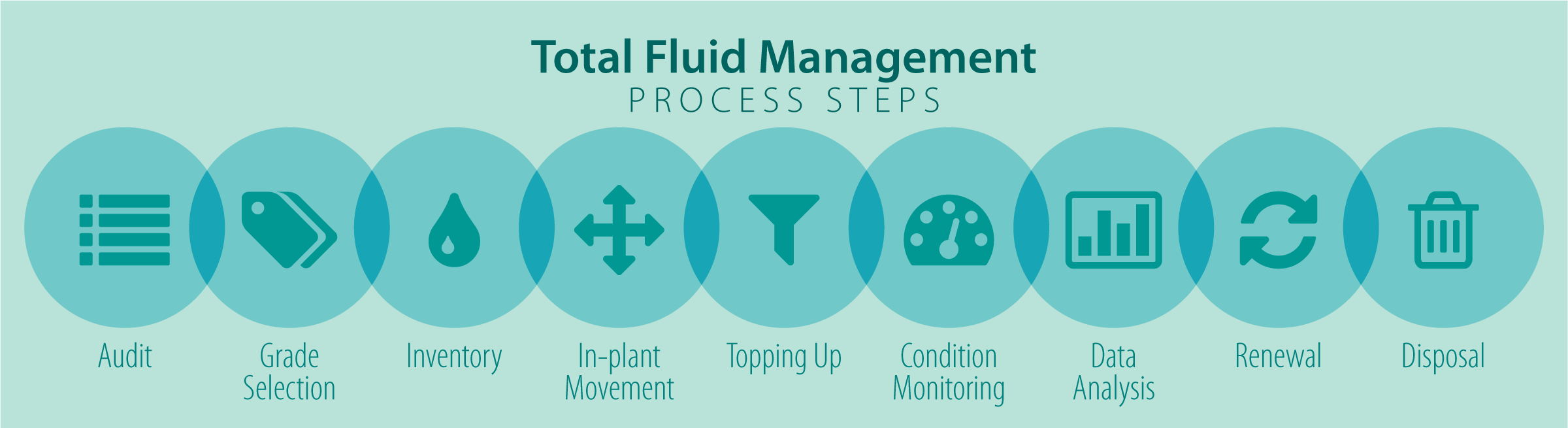 Total Lubrication Management